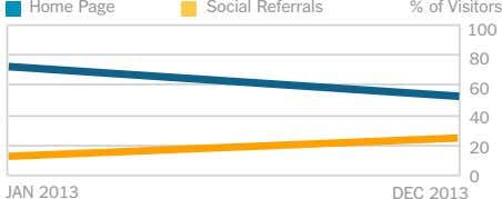 Home Page Social Referrals % of Visitors 100 80 60 40 20 0 JAN 2013