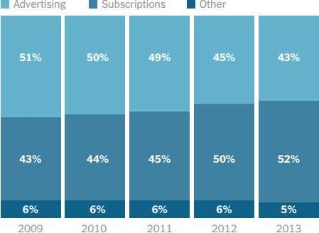 Advertising Subscriptions Other 51% 50% 49% 45% 43% 43% 44% 45% 50% 52% 6% 6%