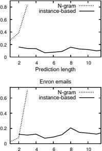 0.8 instance-based N-gram 0.6 0.4 0.2 0 2 4 6 8 10 Prediction length Enron