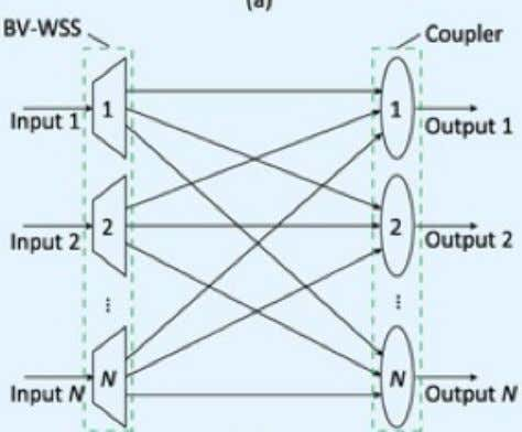 Flexible Switching The optical nodes (cross-connect) need to support a wide range of switching (i.e., varying