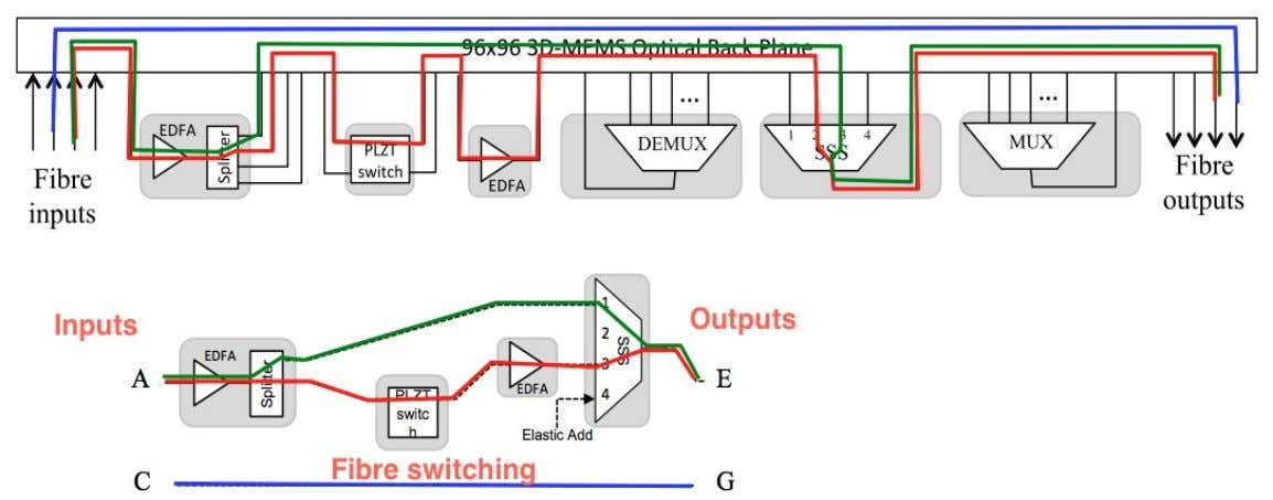 Flexible OXC Configuration Backplane implemented with 96x96 3D-MEMS Flexibility to implement and test several switch architectures