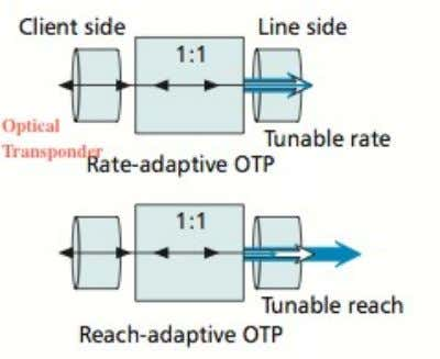 Elastic Transceivers The transceivers can generate elastic optical paths (EOPs); that is path with variable bit