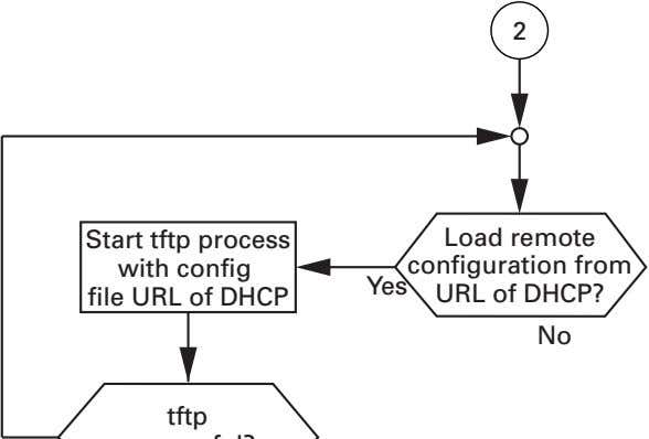 2 S tart tftp process with co n fig file URL of DHCP Yes Load