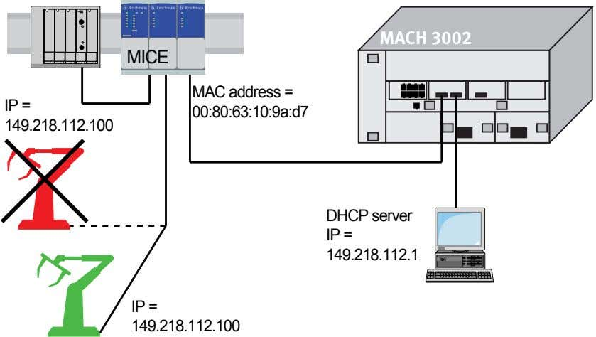 MACH 3002 MICE MAC address = IP = 00:80:63:10:9a:d7 149.218.112.100 DHCP server IP = 149.218.112.1
