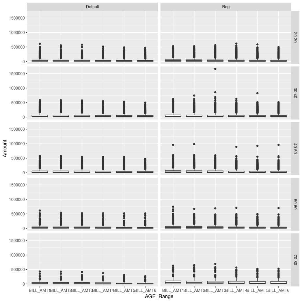 "5/7/2017 Logistic Regression ggplot(melt(bill_data,id.vars = c(""AGE_Range"",""Default"" ))) +"