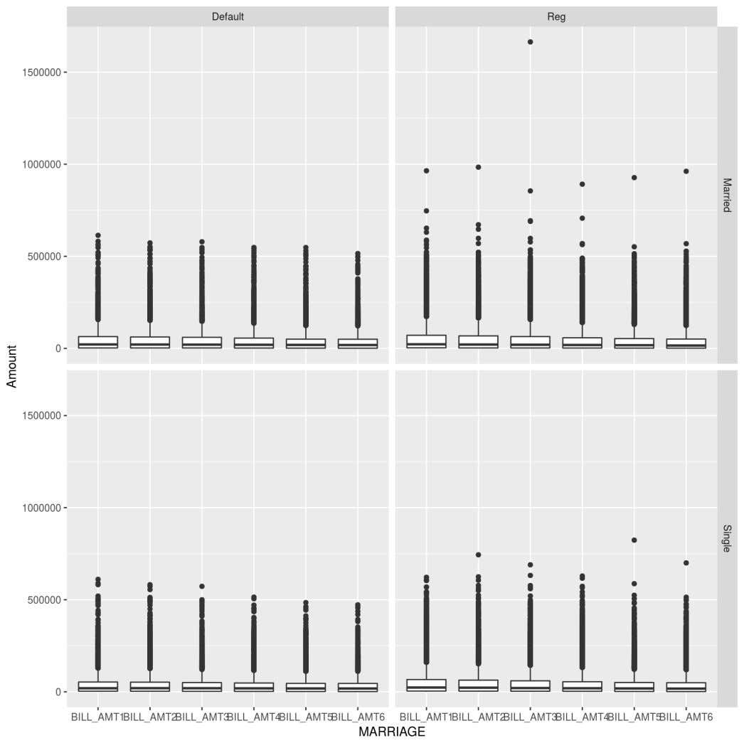 "5/7/2017 Logistic Regression ggplot(melt(pmt_data,id.vars = c(""MARRIAGE"",""Default"" ))) +"
