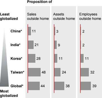 Proposition of Least Sales Assets Employees glob alized outside home outside home outside home China*