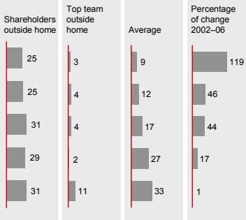 Top team Percentage Shareholders outside of change outside home home Average 2002–06 25 3 9