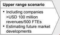 Upper range scenario • Including companies >USD 100 million revenues/500 FTEs • Estimating future market