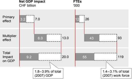 Net GDP impact CHF billion FTEs '000 Primary 3.2 7.0 12 26 effect Multiplier 6.0