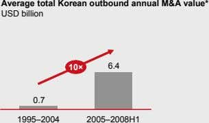 Average total Korean outbound annual M&A value* USD billion 10× 6.4 0.7 1995–2004 2005–2008H1