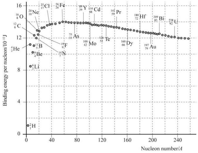 on number graph for some common nuclides is shown below. a Identify the most stable nuclide.