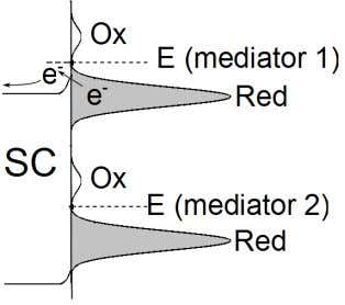 compared to one that overlaps the semiconductor bandgap. Figure 2. Semiconductor-electrolyte interface energy