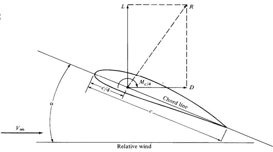 Lift, Drag, and Moment Coefficients Lift, drag, and moment on an airfoil: l  lift/unit