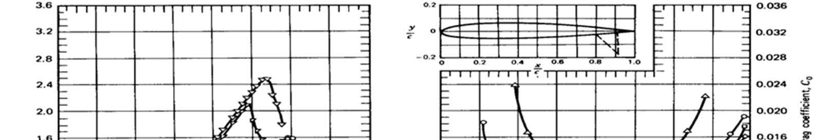 "Airfoil characteristics are strongly affected by the ""Reynolds number"" at which they are operating. The"