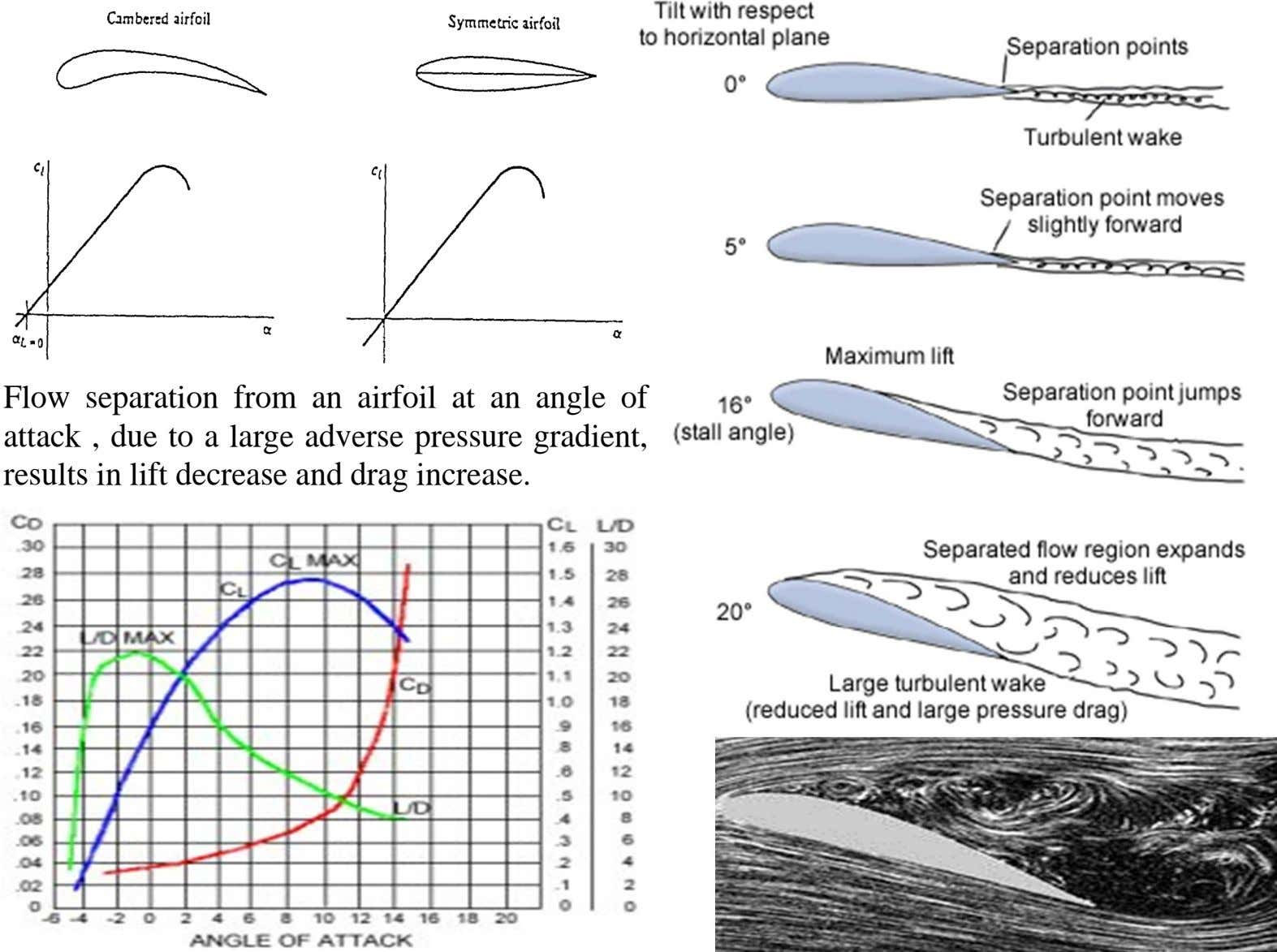 Flow separation from an airfoil at an angle of attack , due to a large