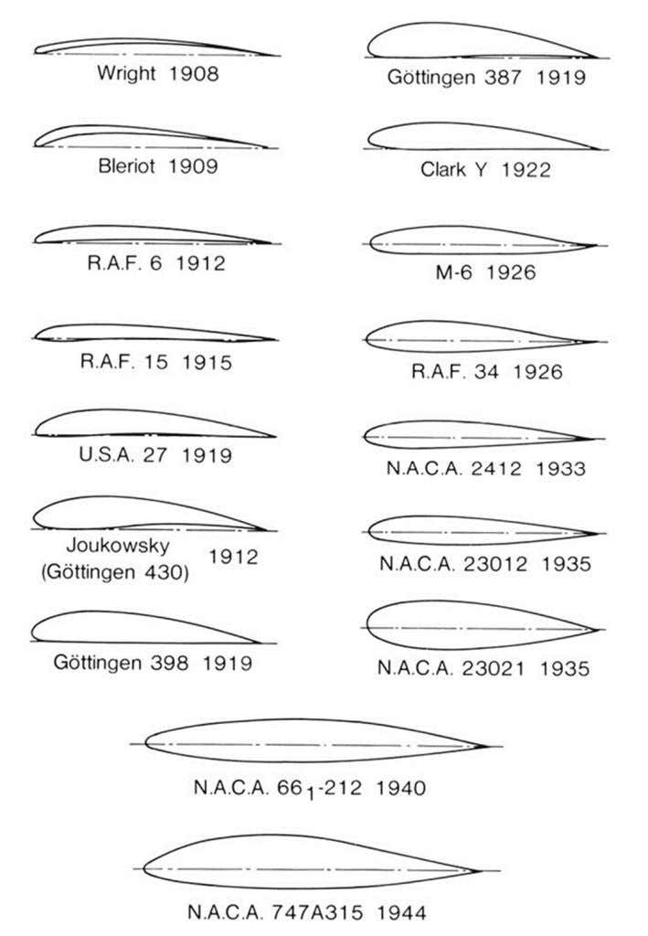 The early airfoils were developed mostly by trial and error. In the 1930s, the NACA developed