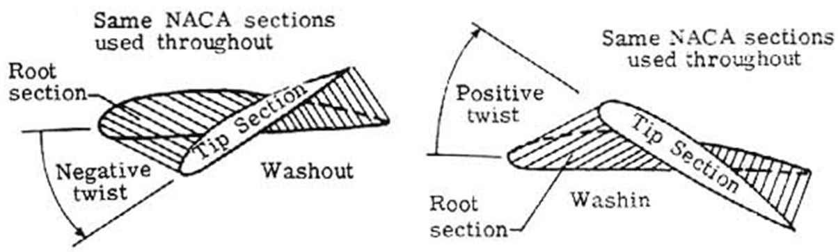 ailerons. By washout twist, we obtain to make stall occur at the wing root, without lost