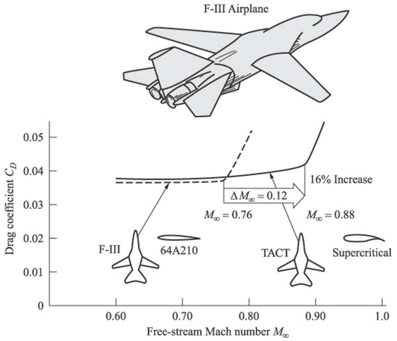 SUPERCRITICAL AIRFOILS