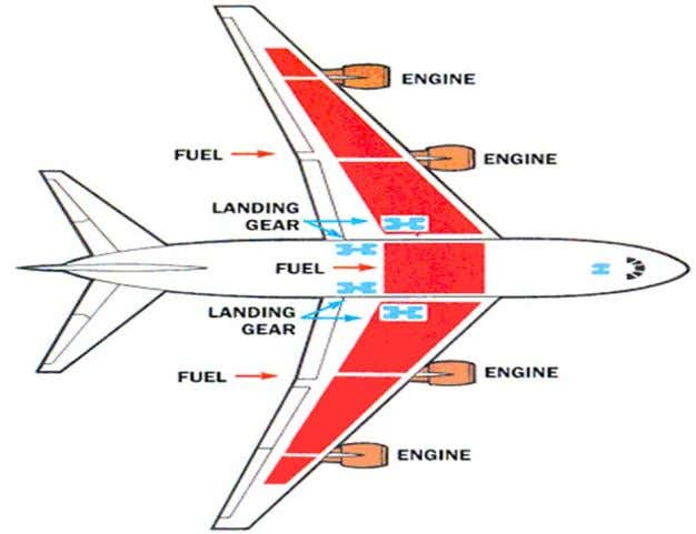 Wing Planform Wing Geometry Important considerations/constraints: – Performance (cruise, loiter, take ‐ off,