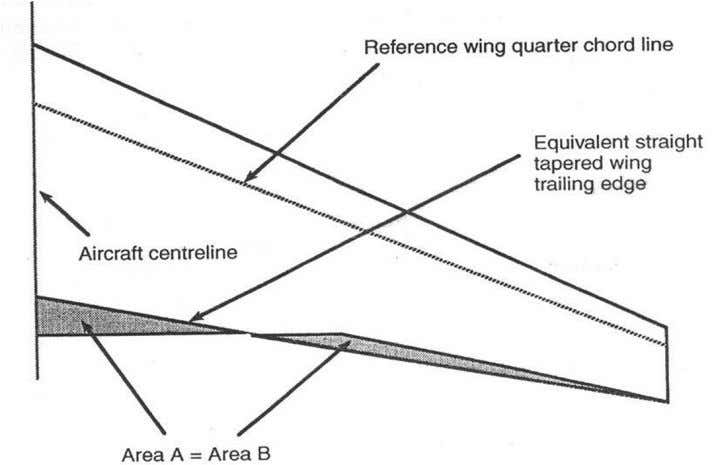 These wings have the following favorable effects. a) Higher thickness at the root and b) Span