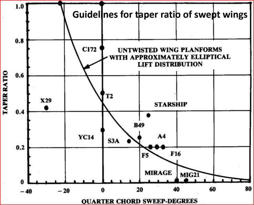 Guidelines for taper ratio of swept wings