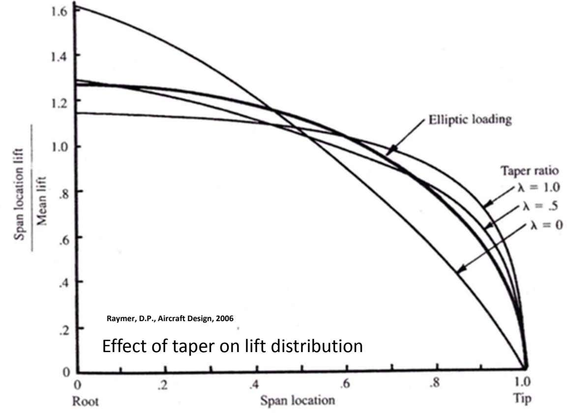 Raymer, D.P., Aircraft Design, 2006 Effect of taper on lift distribution