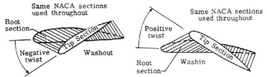 Twist It is given to prevent tip stalling. Tip stalling : Geometric twist It is