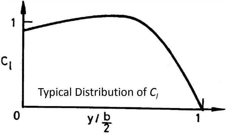 Typical Distribution of C l