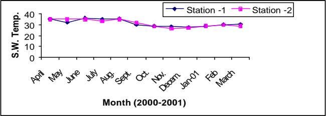 Station -1 Station -2 40 30 20 10 0 Month (2000-2001) April May June July Aug.