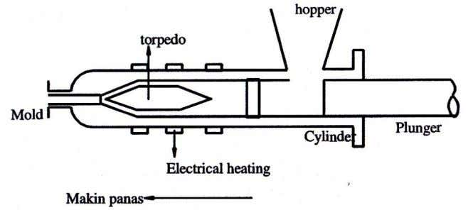 97. Transfer molding c. Injection molding ( Thermoplast ) Gambar 98. Injection molding d. Jet molding