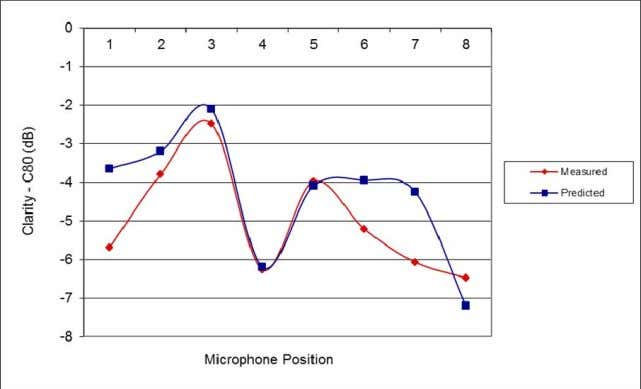 Measured Clarity C 8 0 for sound source in position S1 Figure 8. Measured and predicted