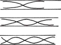 pipe, the particle amplitudes are represented as follows : These correspond respectively to (a) First, second