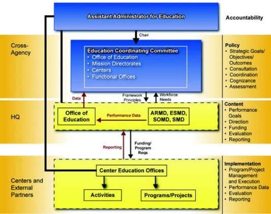 Figure 3 – Educational Portfolio Coordination Framework the Education Outcomes, the ECC plans and strategizes