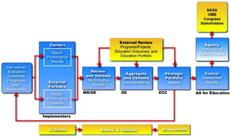 individual Outcomes and; assessment of the entire NASA education portfolio. Figure 4 – Monitoring and Evaluation