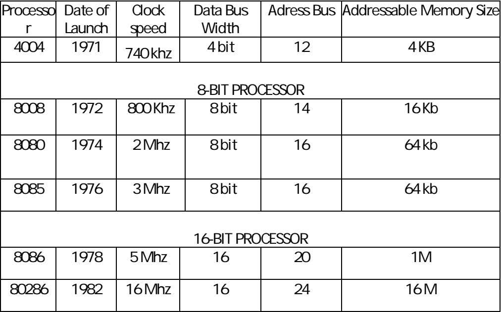 Processo Date of Clock Data Bus Adress Bus Addressable Memory Size r Launch speed Width