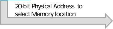 20-bit Physical Address to select Memory location