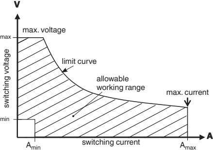 V max. voltage max limit curve allowable working range max. current min A switching current