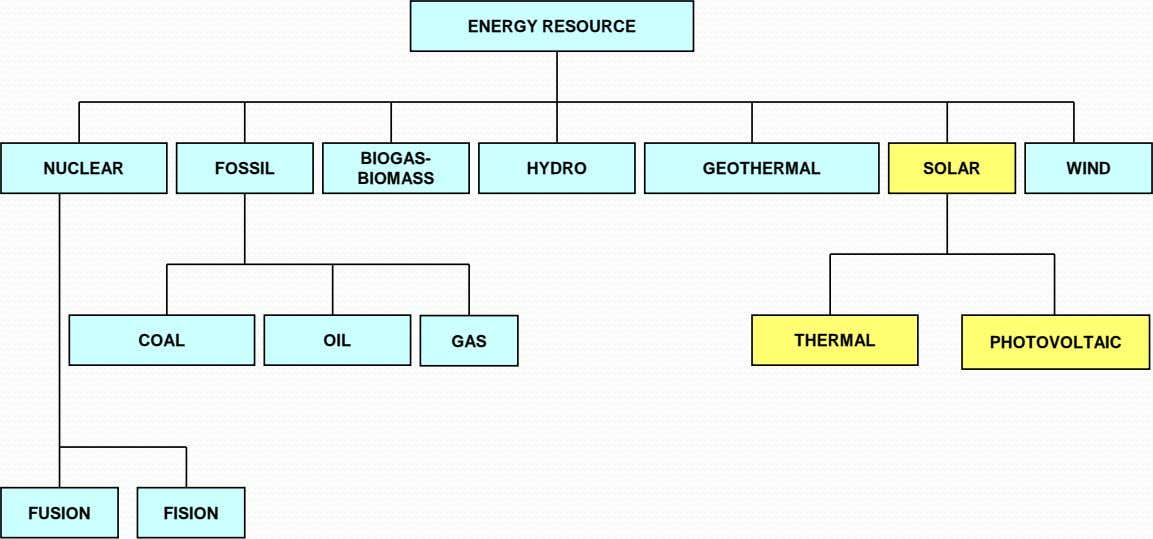 ENERGY RESOURCE BIOGAS- NUCLEAR FOSSIL HYDRO GEOTHERMAL SOLAR WIND BIOMASS COAL OIL GAS THERMAL PHOTOVOLTAIC