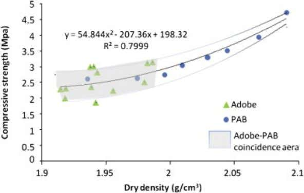 Figure 6: Relationship between ovens dried density and compressive strength ( Kouakou 2009) According to