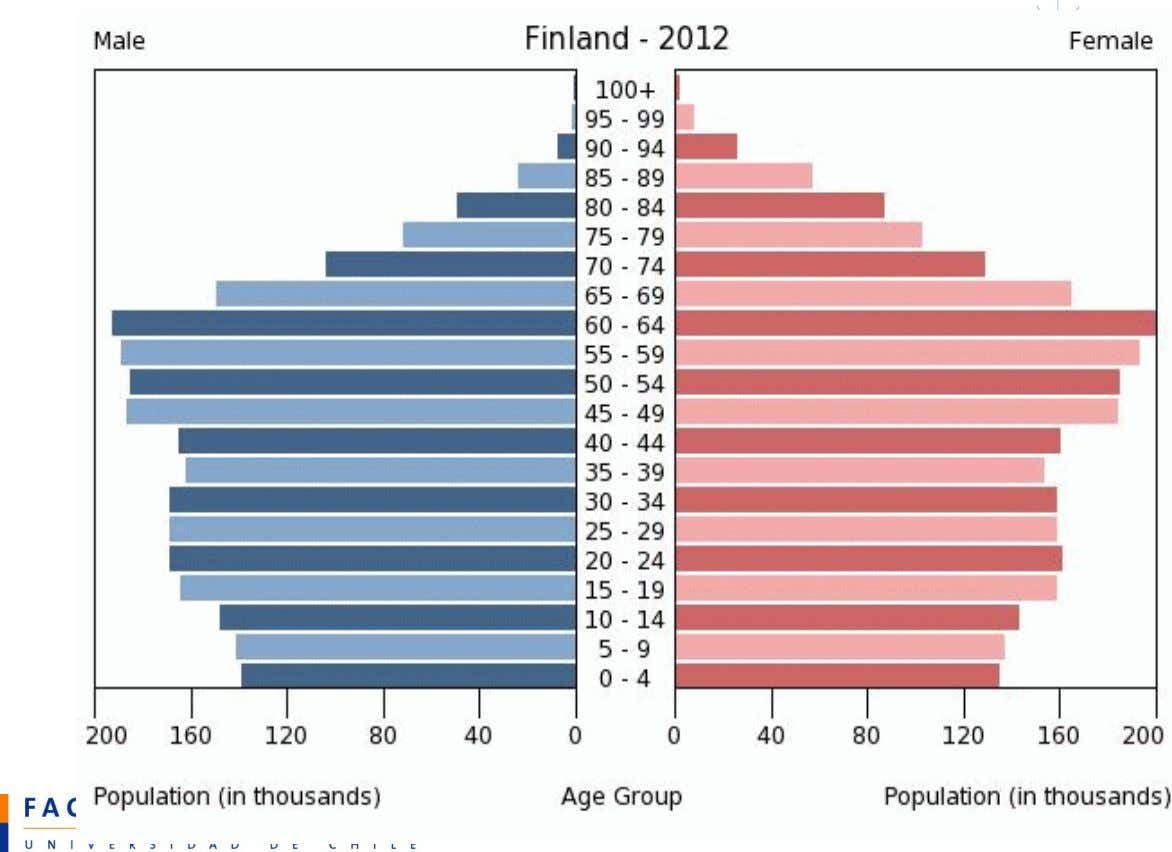Figure 1. Population age structure at the end of 2004 and 2040. (source: Statistics Finland)
