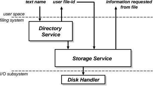 text name user file-id information requested from file user space filing system Directory Service Storage