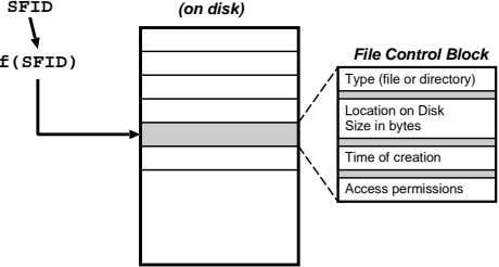 SFID (on disk) File Control Block f(SFID) Type (file or directory) Location on Disk Size
