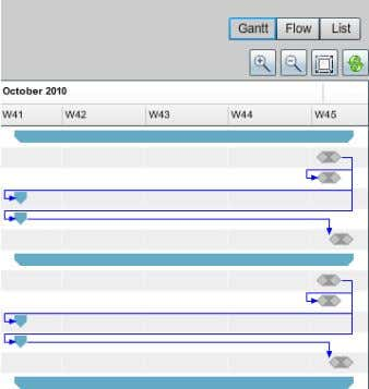 To view the workflow relationships, click the following for different views: • Gantt Figure 21 Gantt