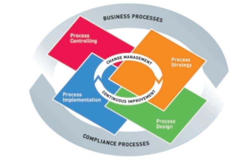 "is a must in 2004"" (Wednesday, January 14, 2004) The Process Lifecycle – continuous optimization of"