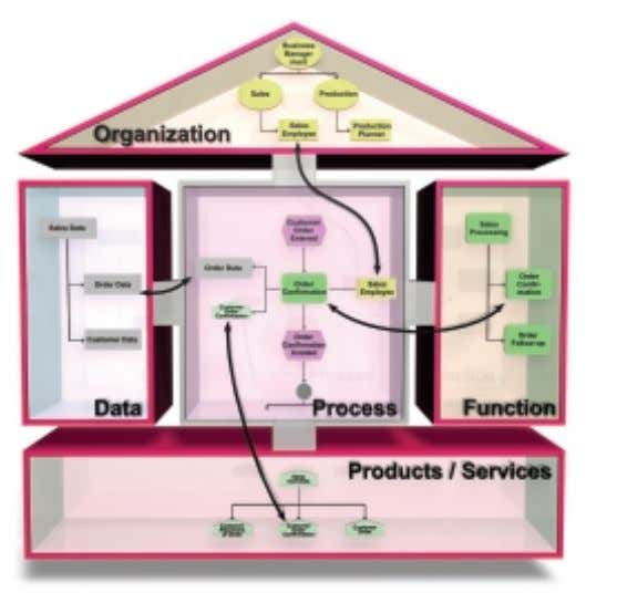 performance of owner- controlled, medium-sized enterprises. Simplified ARIS House for describing business processes 5