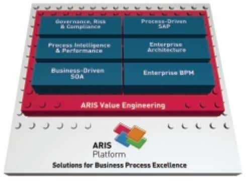 Solutions to reach the full potential of the ARIS Platform. ARIS Value Engineering (AVE) is a