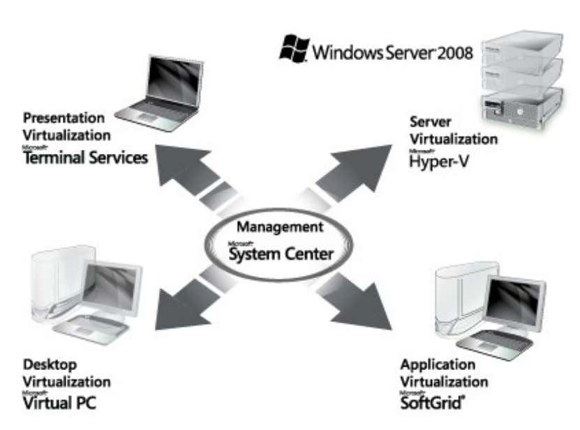 Hyper-V is a key component of Microsoft'scomplete virtualization solution suite.Virtualization is a key pillar to the
