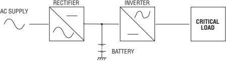RECTIFIER INVERTER AC SUPPLY CRITICAL LOAD BATTERY