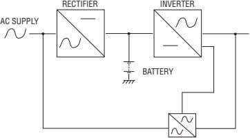 RECTIFIER INVERTER AC SUPPLY BATTERY